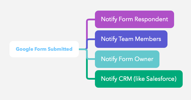 Notify Form Emails
